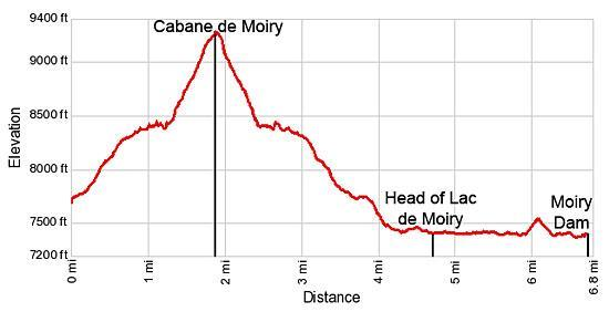Elevation profile for the Cabane de Moiry hike