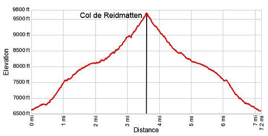 Elevation Profile for the Col de Riedmatten