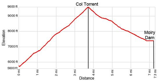 Elevation Profile for the Col de Torrent Hike