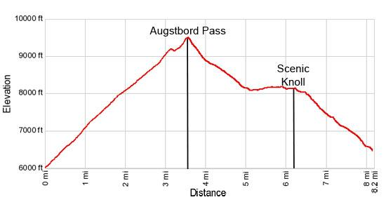 Elevation Profile Gruben to St. Niklaus via Augstbord Pass