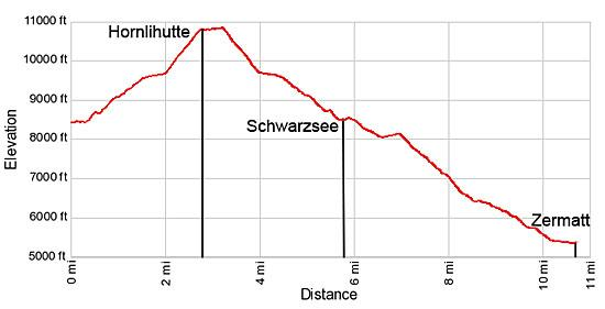 Elevation Profile Hornlihutte