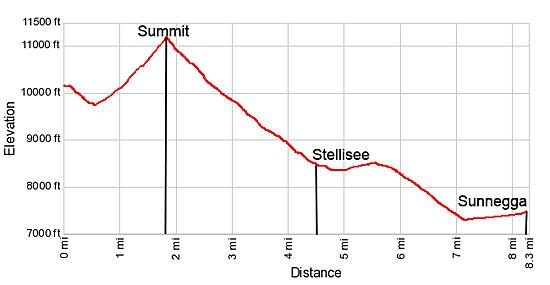 Elevation profile for the Oberrothorn hike from the Rothorn to Sunnegga