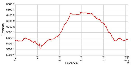 Elevation Profile - Oeschinensee Loop Hiking trail