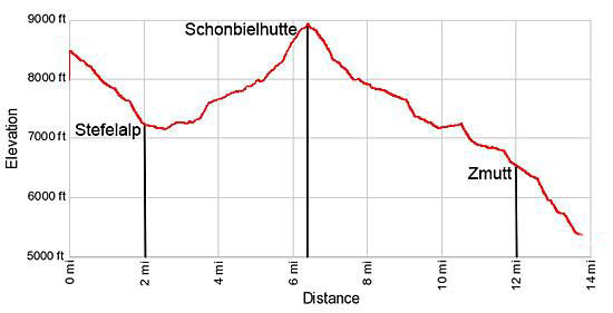 Elevation Profile Schonbielhutte (Schonbiel Hut)