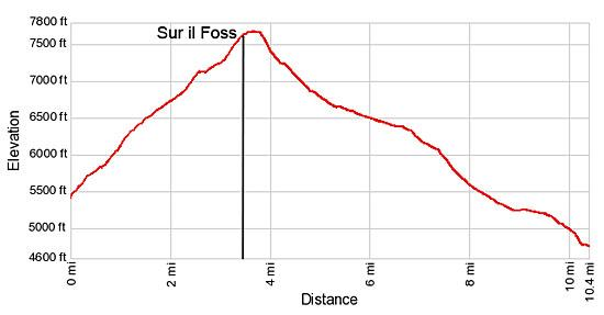 Elevation Profile for the Val Minger hike