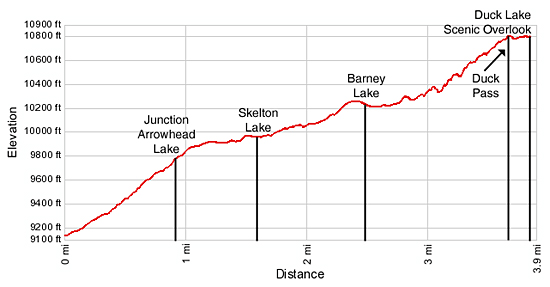 Duck Pass Elevation Profile