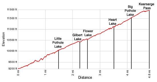 Kearsage Pass Elevation Profile
