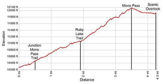 Mono Pass Elevation Profile