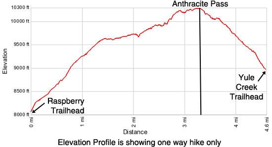 Anthracite Pass elevation profile