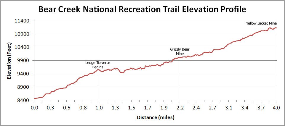 Bear Creek National Recreation Trail Elevation Profile