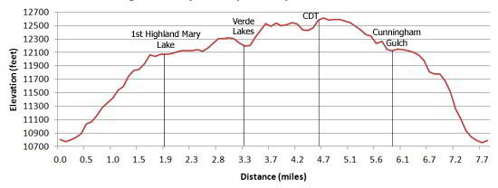 Highland Mary Lakes Elevation Profile