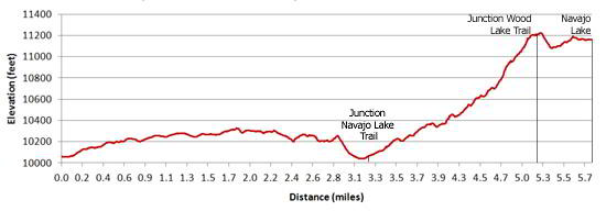 Kilpacker Trail to Navajo Lake Elevation Profile