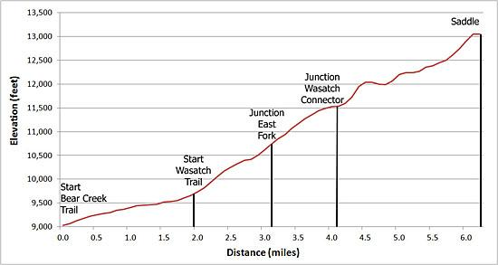 Elevation Profile of the Wasatch Trail
