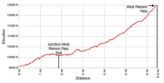 Elevation Profile West Maroon Pass Trail