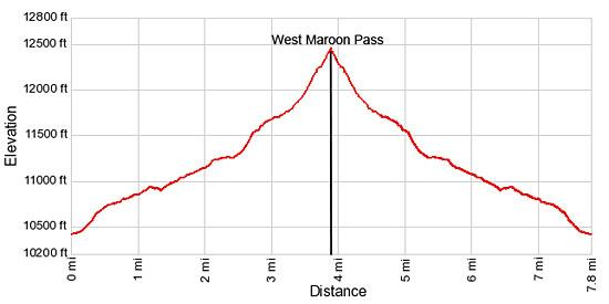 Elevation Profile - West Maroon Pass from Crested Butte
