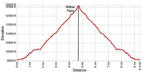 Elevation Profile - Willow Pass and Lake