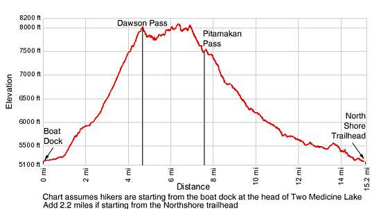 Elevation Profile - Dawson Pitamakan Loop