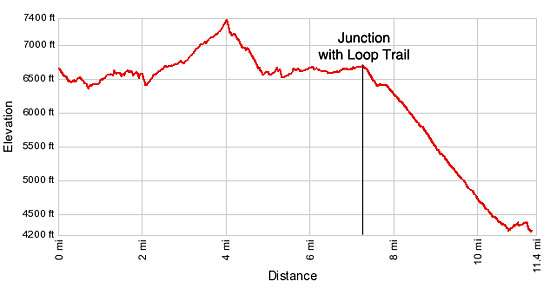 Elevation Profile - Garden Wall / Highline Trail