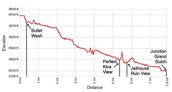 Elevation Profile Bullet Canyon