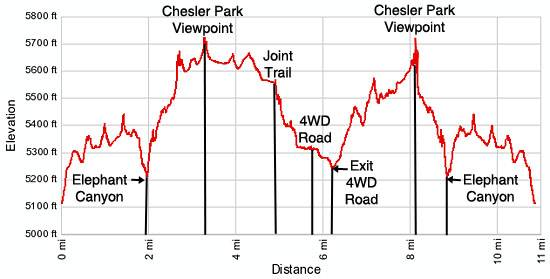 Elevation Profile Chesler Park Loop