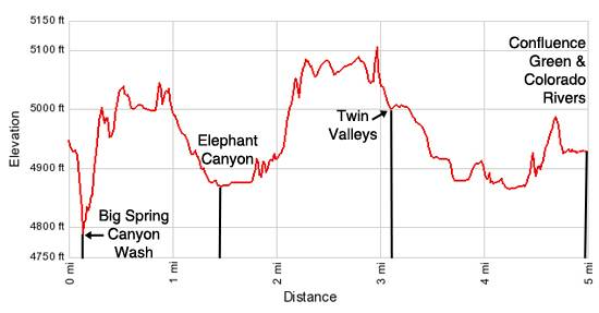 Elevation Profile - Confluence Overlook
