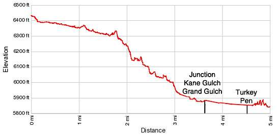 Elevation Profile Kane Gulch to Junction and Turkey Pen Ruins