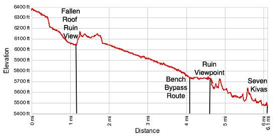 Elevation Profile - Road Canyon