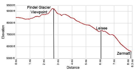 Elevation Profile Findel Glacier Overlook