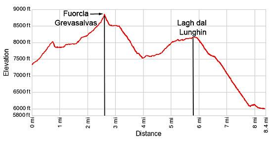 Elevation Profile - JulierPass to Fuorcla Grevasalvas to Maloja Hike