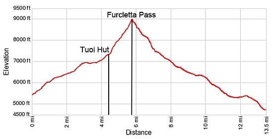 Elevation Profile - Guarda to Ardez via Furcletta Pass Hike