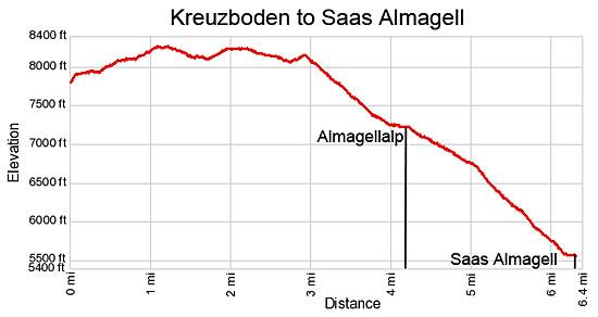 Elevation Profile Kreuzboden to Saas Almagell