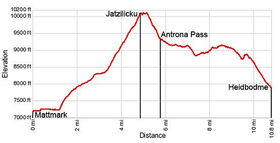 Elevation profile for the hike from Mattmark to Heidbodme via Jazzilicku
