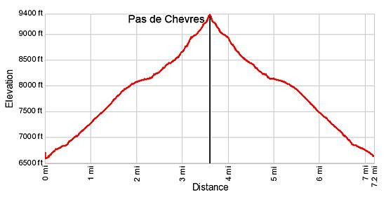 Elevation Profile of the Pas de Chevres Hike