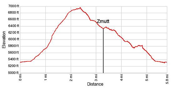 Elevation profile for the Zmutt Loop Hike