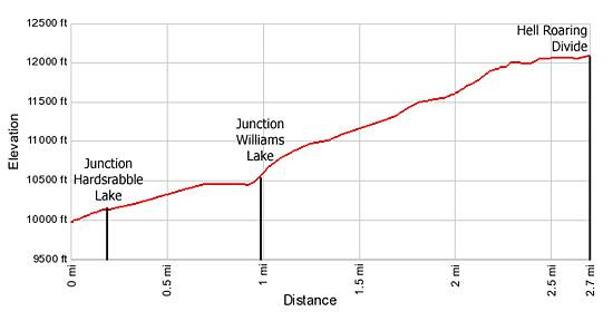 Elevation Profile Hell Roaring Trail