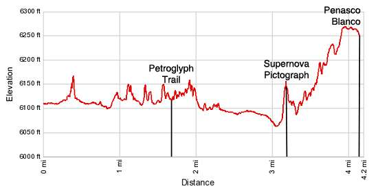 Elevation Profile of Penasco Blanco