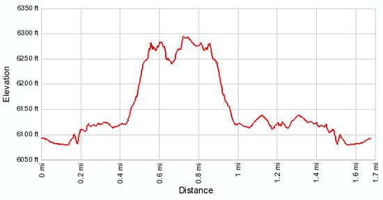 Aztec Butte Elevation Profile