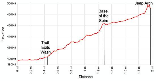 Culvert Canyon elevation profile
