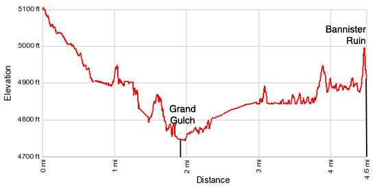 Elevation Profile - Collins to Bannister House Ruin