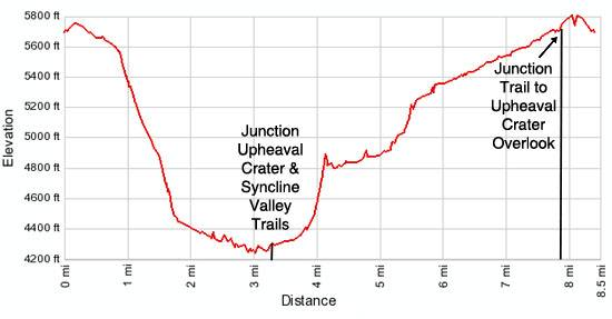 Syncline Loop Elevation Profile